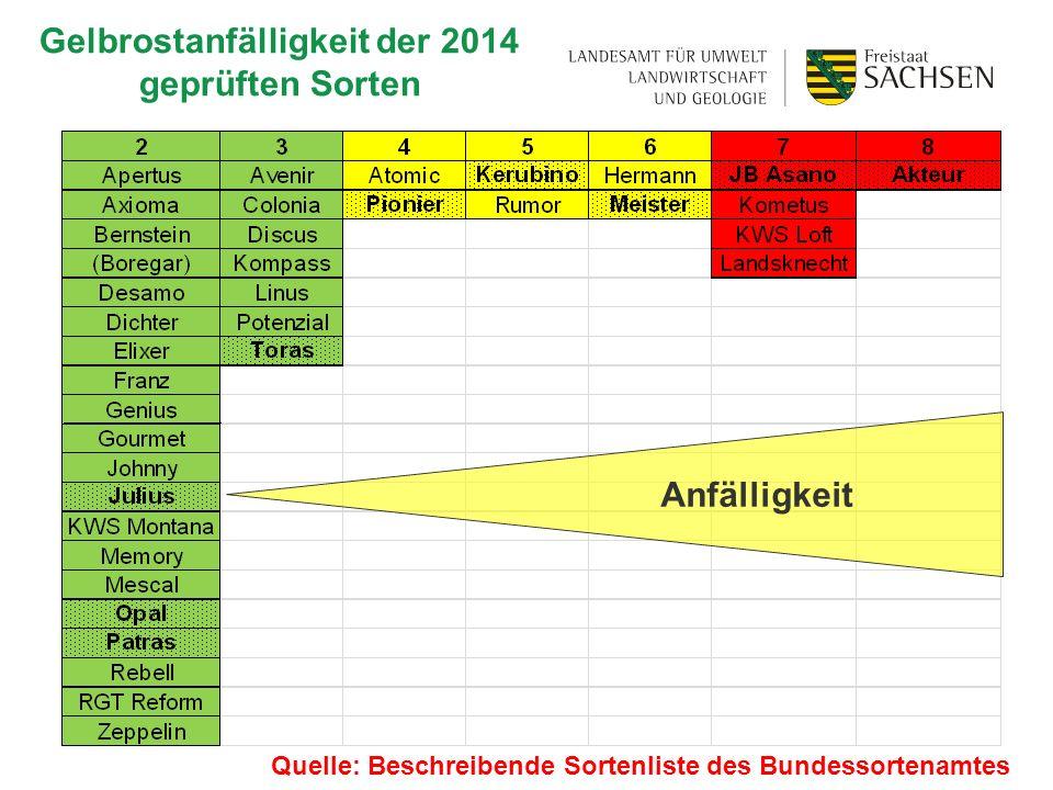 Gelbrostanfälligkeit der 2014 geprüften Sorten Anfälligkeit Quelle: Beschreibende Sortenliste des Bundessortenamtes