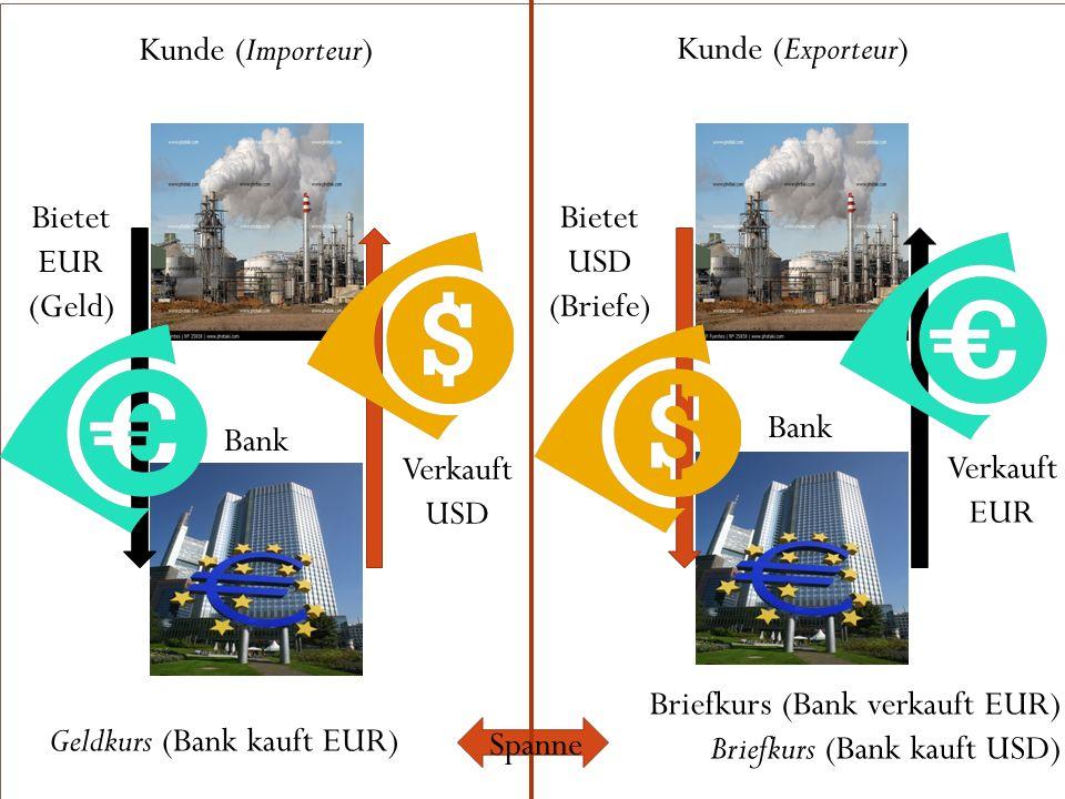 Kunde (Importeur) Bietet EUR (Geld) Kunde (Exporteur) Bietet USD (Briefe) Verkauft EUR Geldkurs (Bank kauft EUR) Briefkurs (Bank verkauft EUR) Briefku
