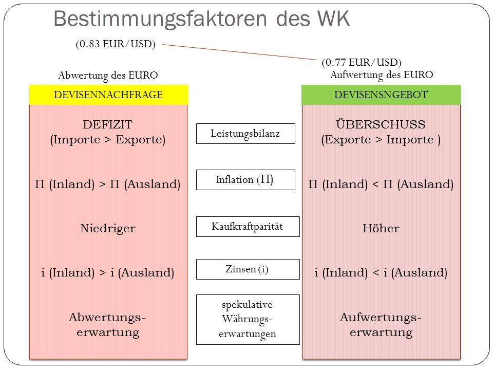 Bestimmungsfaktoren des WK DEFIZIT (Importe > Exporte) Π (Inland) > Π (Ausland) Niedriger i (Inland) > i (Ausland) Abwertungs- erwartung DEFIZIT (Impo