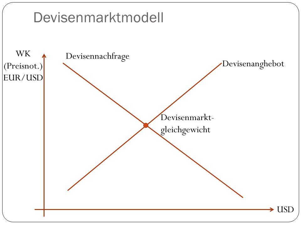 Devisenmarktmodell USD WK (Preisnot.) EUR/USD Devisennachfrage Devisenanghebot Devisenmarkt- gleichgewicht