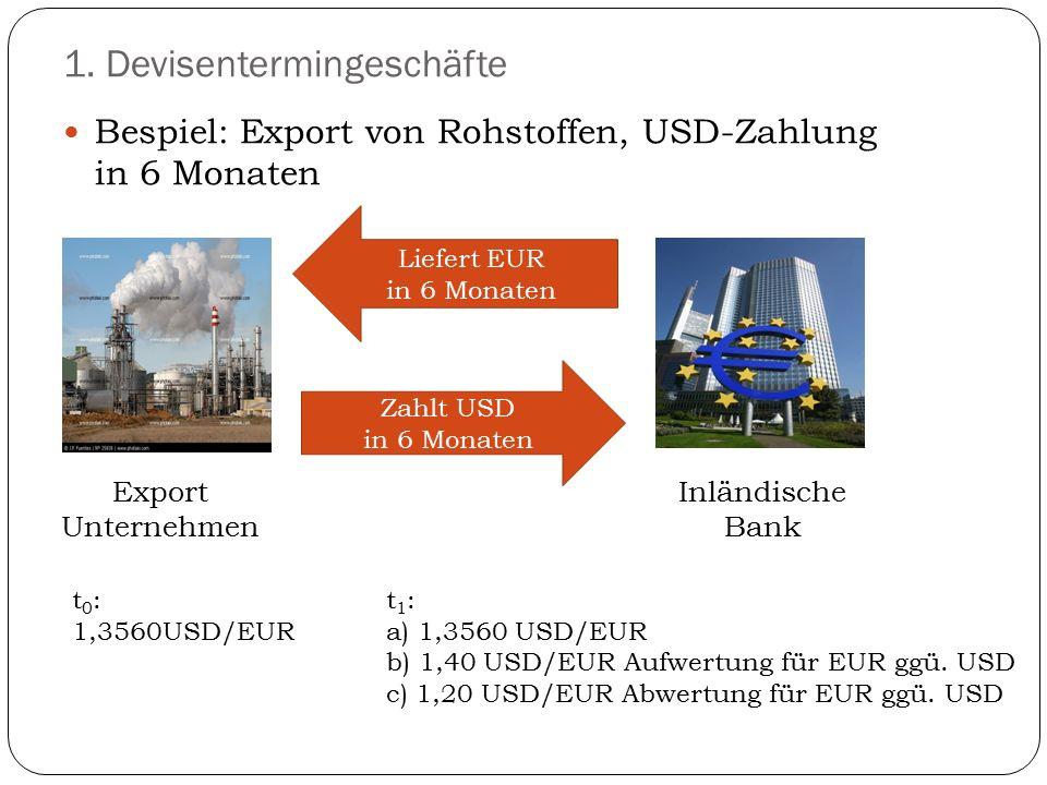 1. Devisentermingeschäfte Bespiel: Export von Rohstoffen, USD-Zahlung in 6 Monaten Export Unternehmen Liefert EUR in 6 Monaten Zahlt USD in 6 Monaten