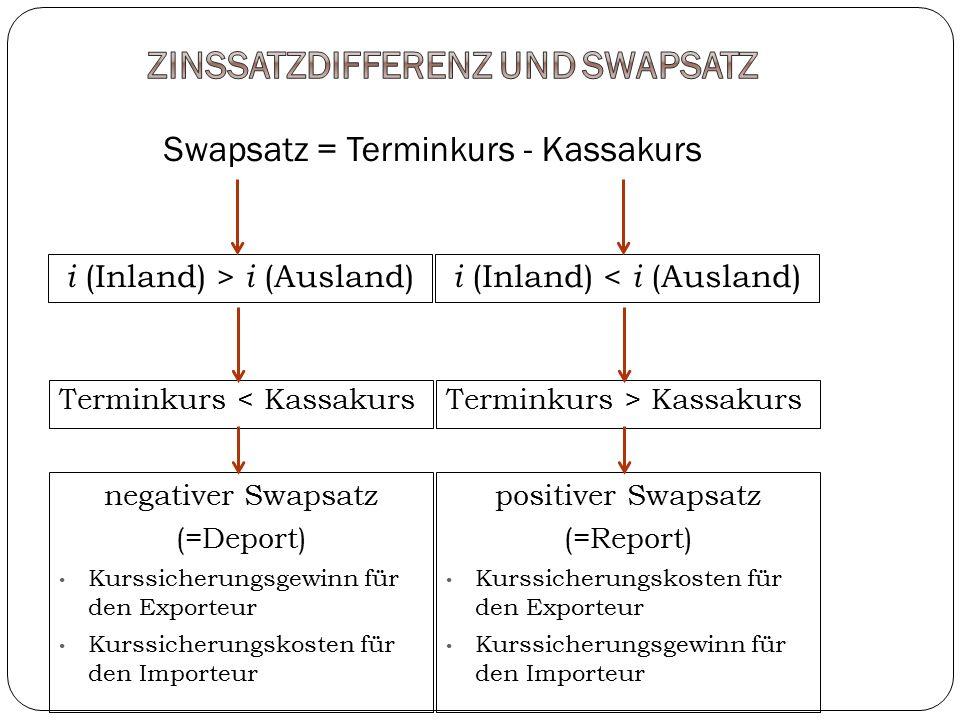 Swapsatz = Terminkurs - Kassakurs Terminkurs < KassakursTerminkurs > Kassakurs negativer Swapsatz (=Deport) Kurssicherungsgewinn für den Exporteur Kur