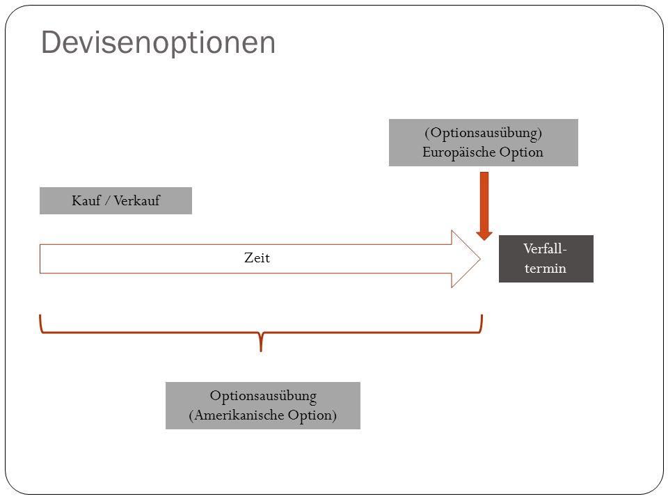 Devisenoptionen (Optionsausübung) Europäische Option Verfall- termin Kauf / Verkauf Zeit Optionsausübung (Amerikanische Option)
