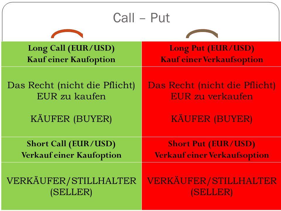 Long Call (EUR/USD) Kauf einer Kaufoption Long Put (EUR/USD) Kauf einer Verkaufsoption Das Recht (nicht die Pflicht) EUR zu kaufen KÄUFER (BUYER) Das