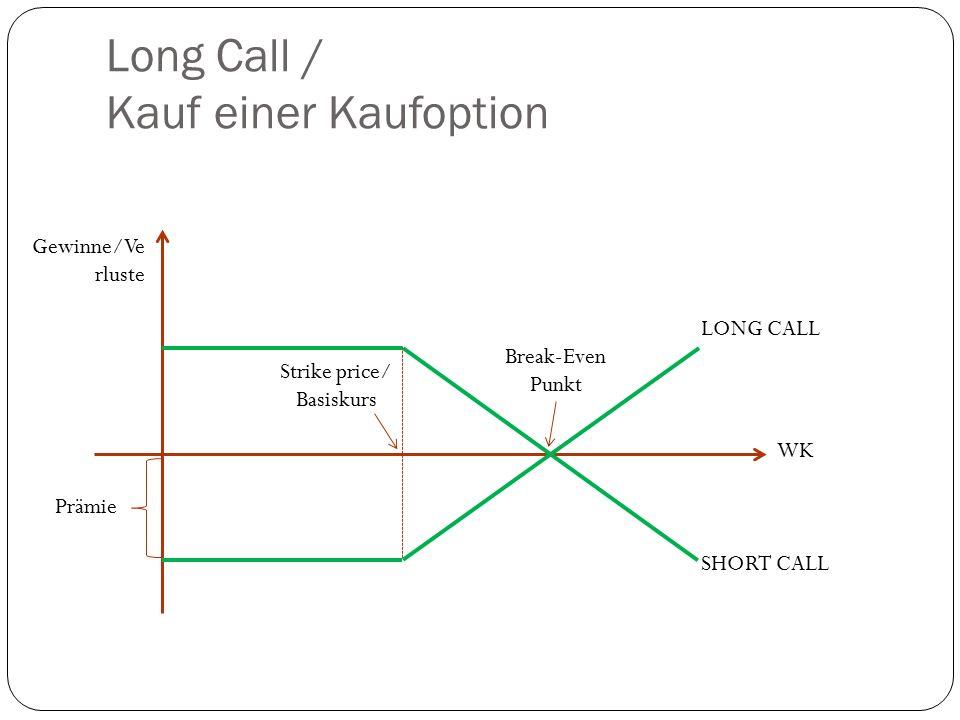 Long Call / Kauf einer Kaufoption Gewinne/Ve rluste WK Break-Even Punkt LONG CALL SHORT CALL Strike price/ Basiskurs Prämie