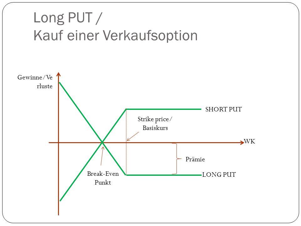 Long PUT / Kauf einer Verkaufsoption Gewinne/Ve rluste WK Break-Even Punkt SHORT PUT LONG PUT Strike price/ Basiskurs Prämie