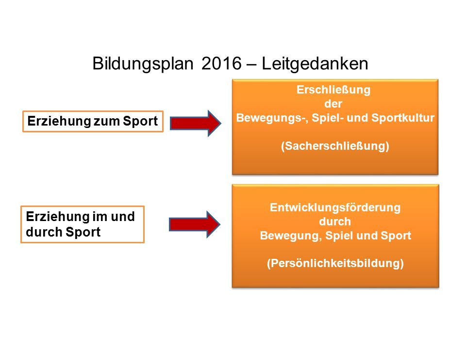 Zusammenfassung – BP 2016/17 Niveaustufen: G – M - E Operatoren/ Durchdringungs -tiefe Prozess- bezogene Prozess- bezogene Kompetenzen Inhalts- bezogene Inhalts- bezogene Kompetenzen Leitperspektiven Sportliche Handlungskompetenz