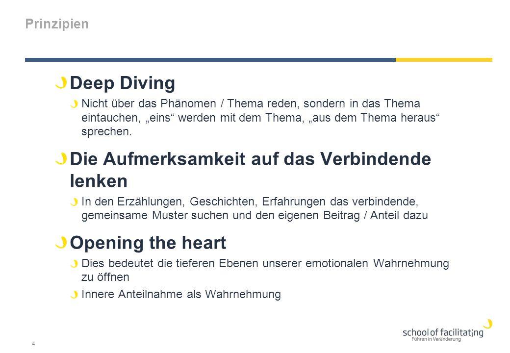"""Prinzipien Deep Diving Nicht über das Phänomen / Thema reden, sondern in das Thema eintauchen, """"eins werden mit dem Thema, """"aus dem Thema heraus sprechen."""