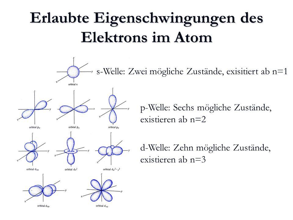 Atom-Orbitale Die Atom-Orbitale ähneln in ihrem Aufbau dem des Wasserstoff- Atoms.