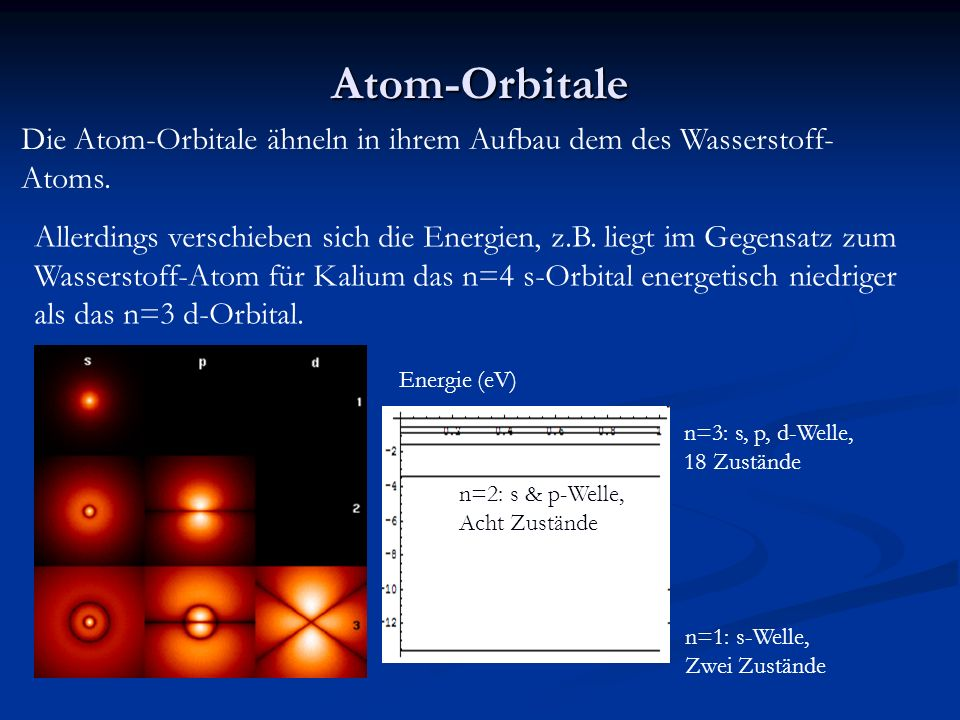 Atom-Orbitale Die Atom-Orbitale ähneln in ihrem Aufbau dem des Wasserstoff- Atoms. n=1: s-Welle, Zwei Zustände n=3: s, p, d-Welle, 18 Zustände n=2: s
