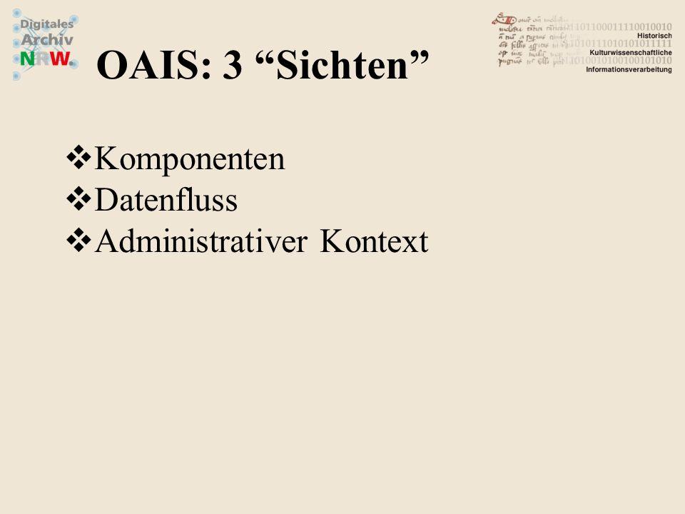 """OAIS: 3 """"Sichten""""  Komponenten  Datenfluss  Administrativer Kontext"""