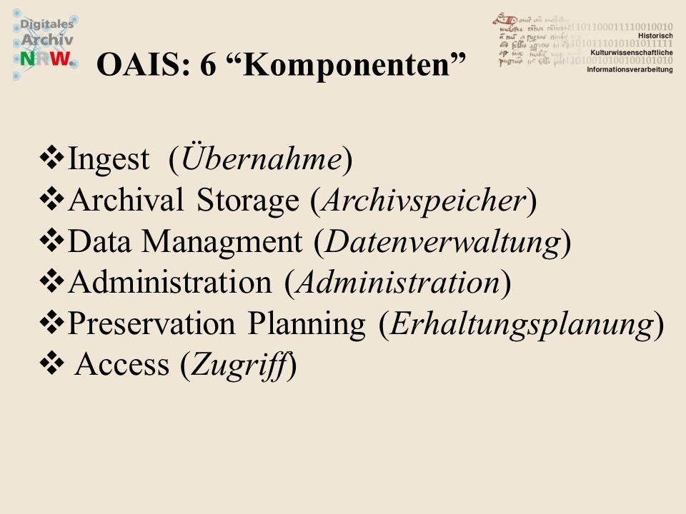 """OAIS: 6 """"Komponenten""""  Ingest (Übernahme)  Archival Storage (Archivspeicher)  Data Managment (Datenverwaltung)  Administration (Administration) """