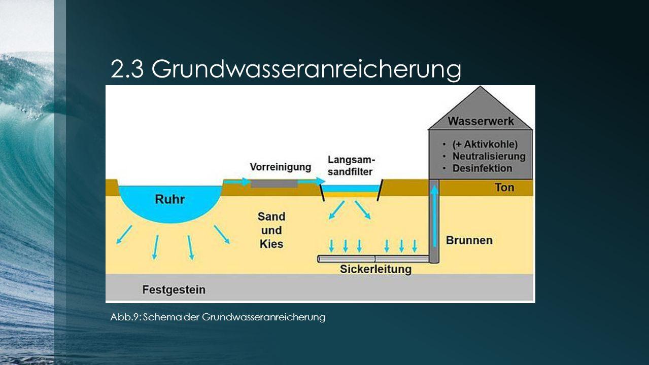 2.3 Grundwasseranreicherung Abb.9: Schema der Grundwasseranreicherung