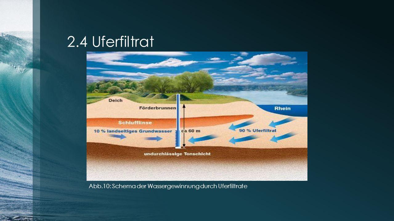 2.4 Uferfiltrat Abb.10: Schema der Wassergewinnung durch Uferfiltrate