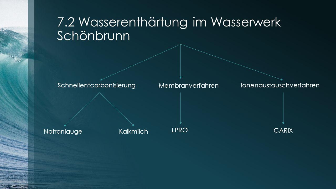 7.2 Wasserenthärtung im Wasserwerk Schönbrunn Schnellentcarbonisierung Ionenaustauschverfahren Membranverfahren NatronlaugeKalkmilch CARIX LPRO