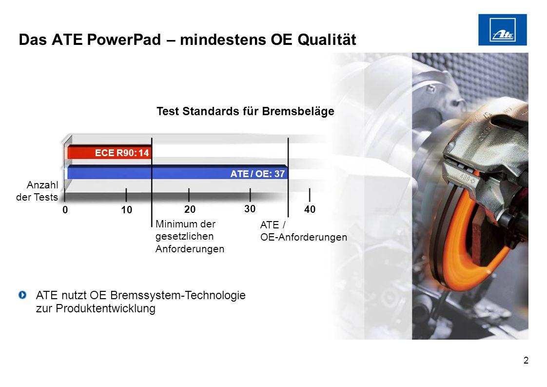 2 0 ECE R90: 14 ATE / OE: 37 Minimum der gesetzlichen Anforderungen ATE / OE-Anforderungen 10 20 30 40 Test Standards für Bremsbeläge ATE nutzt OE Bre