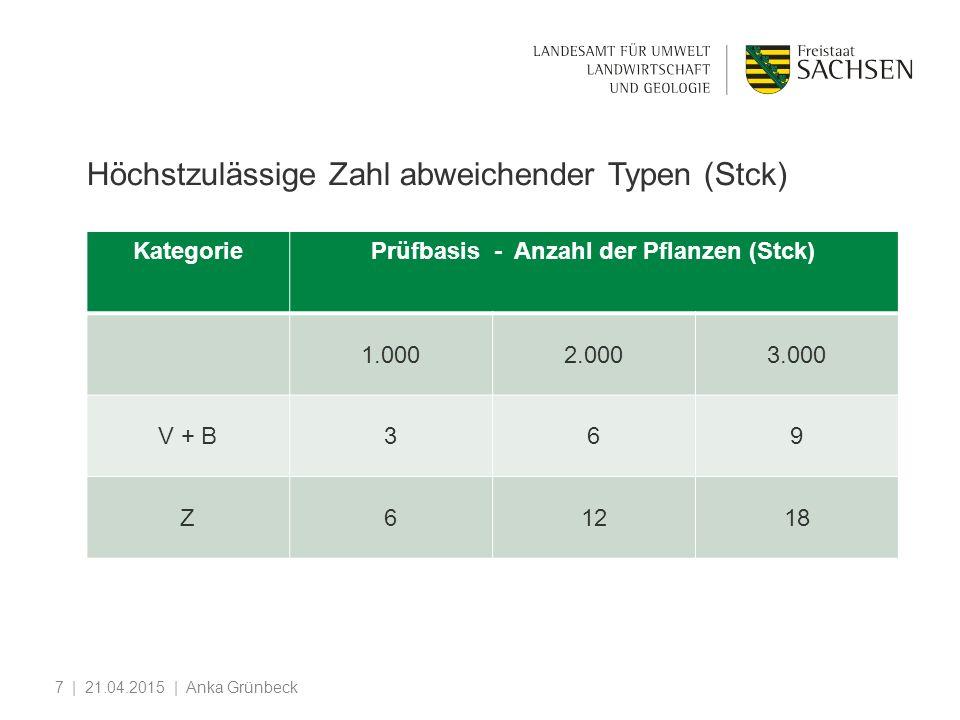 7 KategoriePrüfbasis - Anzahl der Pflanzen (Stck) 1.0002.0003.000 V + B369 Z61218 Höchstzulässige Zahl abweichender Typen (Stck)