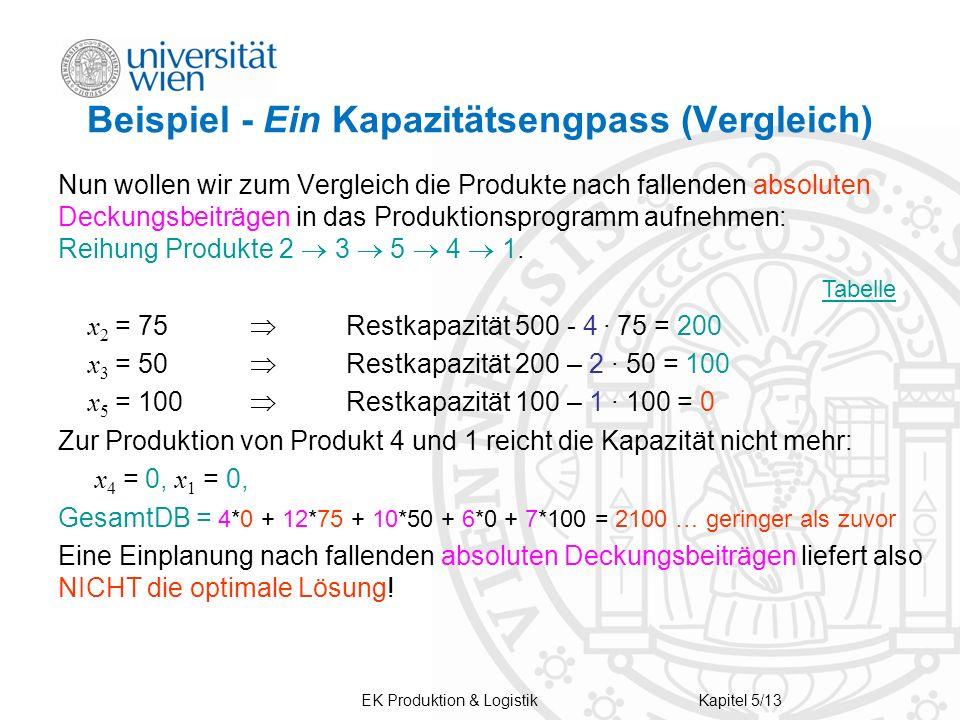 EK Produktion & LogistikKapitel 5/13 Beispiel - Ein Kapazitätsengpass (Vergleich) Nun wollen wir zum Vergleich die Produkte nach fallenden absoluten D