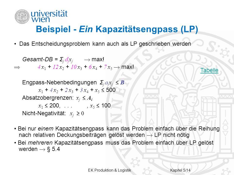EK Produktion & LogistikKapitel 5/14 Beispiel - Ein Kapazitätsengpass (LP) Das Entscheidungsproblem kann auch als LP geschrieben werden Gesamt-DB = Σ