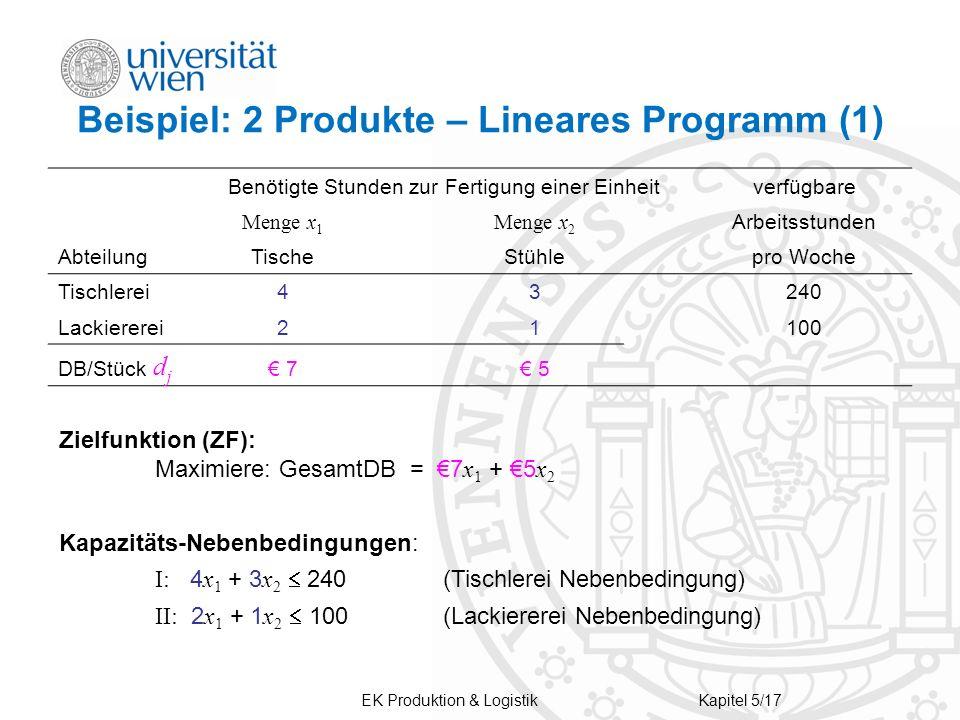 EK Produktion & LogistikKapitel 5/17 Beispiel: 2 Produkte – Lineares Programm (1) Benötigte Stunden zur Fertigung einer Einheitverfügbare Menge x 1 Me