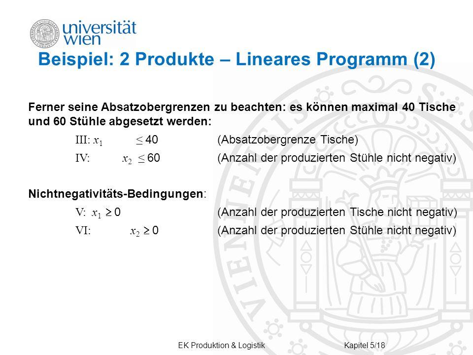 EK Produktion & LogistikKapitel 5/18 Beispiel: 2 Produkte – Lineares Programm (2) Ferner seine Absatzobergrenzen zu beachten: es können maximal 40 Tis