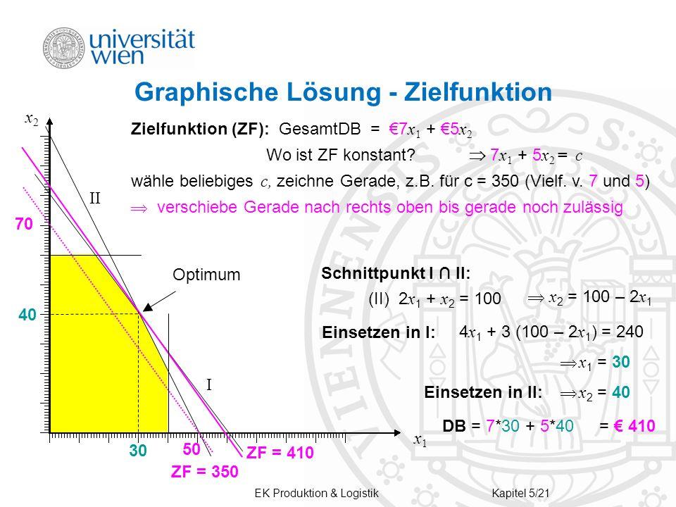 EK Produktion & LogistikKapitel 5/21 Graphische Lösung - Zielfunktion ZF = 410 I II x1x1 x2x2 Optimum Schnittpunkt I ∩ II: (II) 2 x 1 + x 2 = 100  x