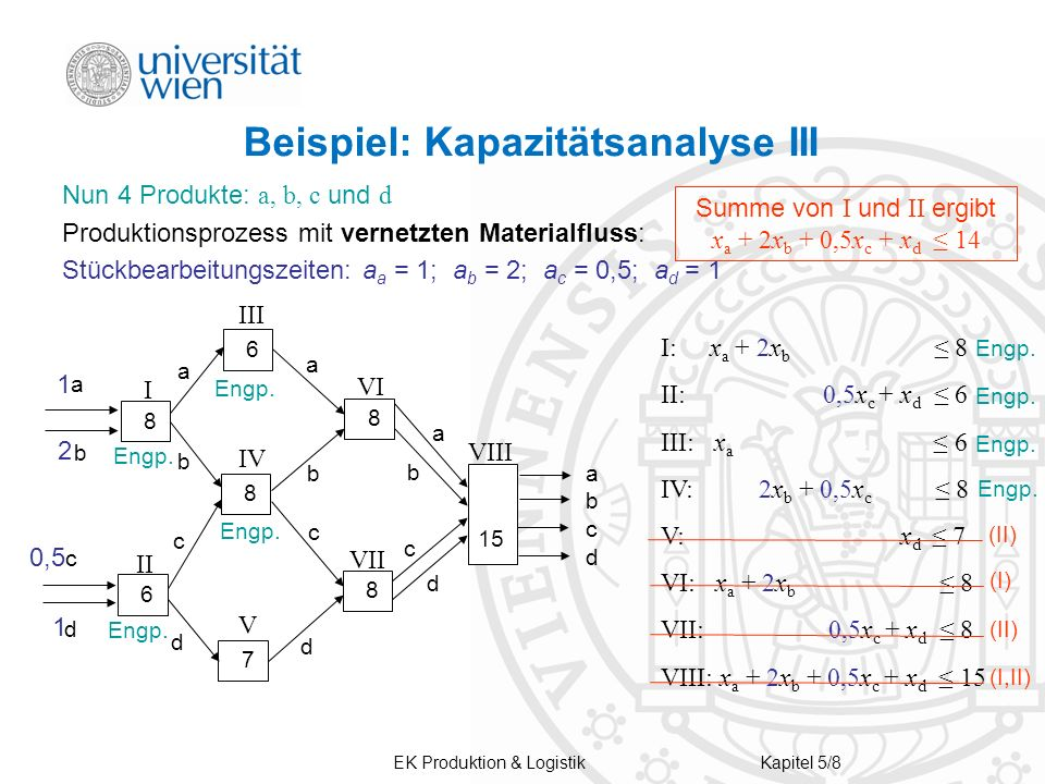 EK Produktion & LogistikKapitel 5/8 Beispiel: Kapazitätsanalyse III Nun 4 Produkte: a, b, c und d Produktionsprozess mit vernetzten Materialfluss: Stü