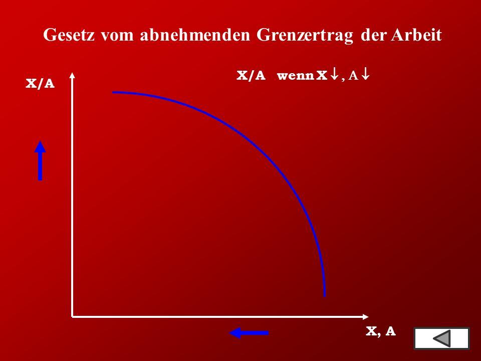 Gesetz vom abnehmenden Grenzertrag der Arbeit X/A X, A X/A  wenn  X 