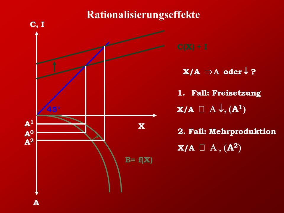 Rationalisierungseffekte X C, I A 45° C(X) + I B= f(X) A1A1 X/A  oder  .