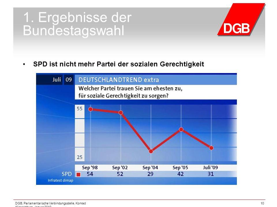 DGB, Parlamentarische Verbindungsstelle, Konrad Klingenburg, Januar 2010 10 1. Ergebnisse der Bundestagswahl SPD ist nicht mehr Partei der sozialen Ge