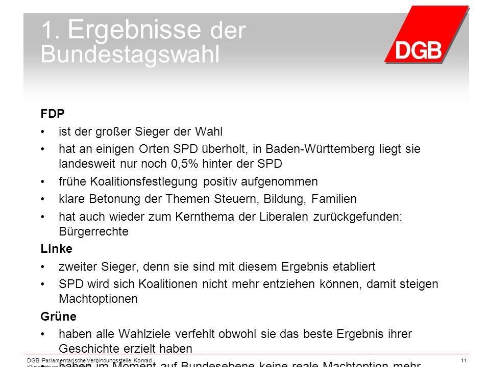 DGB, Parlamentarische Verbindungsstelle, Konrad Klingenburg, Januar 2010 11 1. Ergebnisse der Bundestagswahl FDP ist der großer Sieger der Wahl hat an