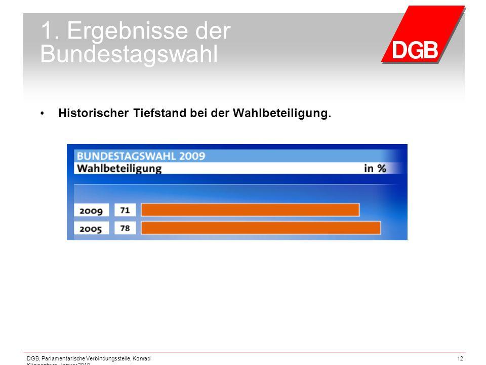 DGB, Parlamentarische Verbindungsstelle, Konrad Klingenburg, Januar 2010 12 1. Ergebnisse der Bundestagswahl Historischer Tiefstand bei der Wahlbeteil