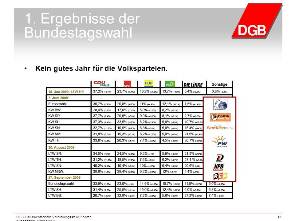 DGB, Parlamentarische Verbindungsstelle, Konrad Klingenburg, Januar 2010 13 1. Ergebnisse der Bundestagswahl Kein gutes Jahr für die Volksparteien.
