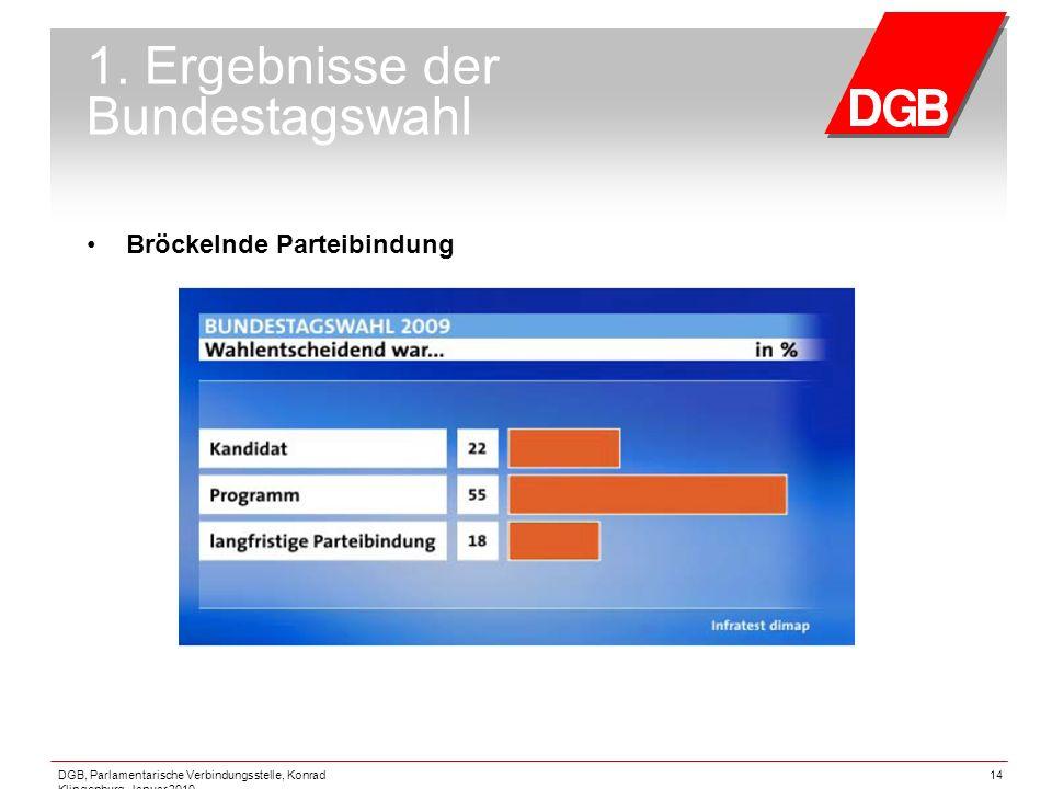 DGB, Parlamentarische Verbindungsstelle, Konrad Klingenburg, Januar 2010 14 1. Ergebnisse der Bundestagswahl Bröckelnde Parteibindung