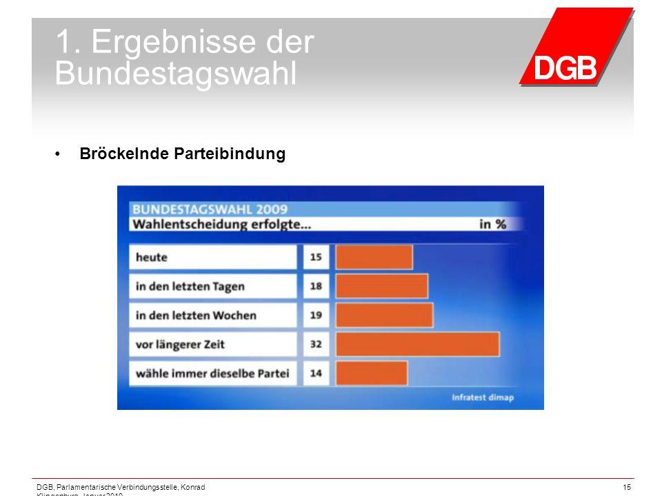DGB, Parlamentarische Verbindungsstelle, Konrad Klingenburg, Januar 2010 15 1. Ergebnisse der Bundestagswahl Bröckelnde Parteibindung