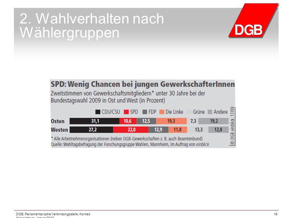DGB, Parlamentarische Verbindungsstelle, Konrad Klingenburg, Januar 2010 19 2. Wahlverhalten nach Wählergruppen