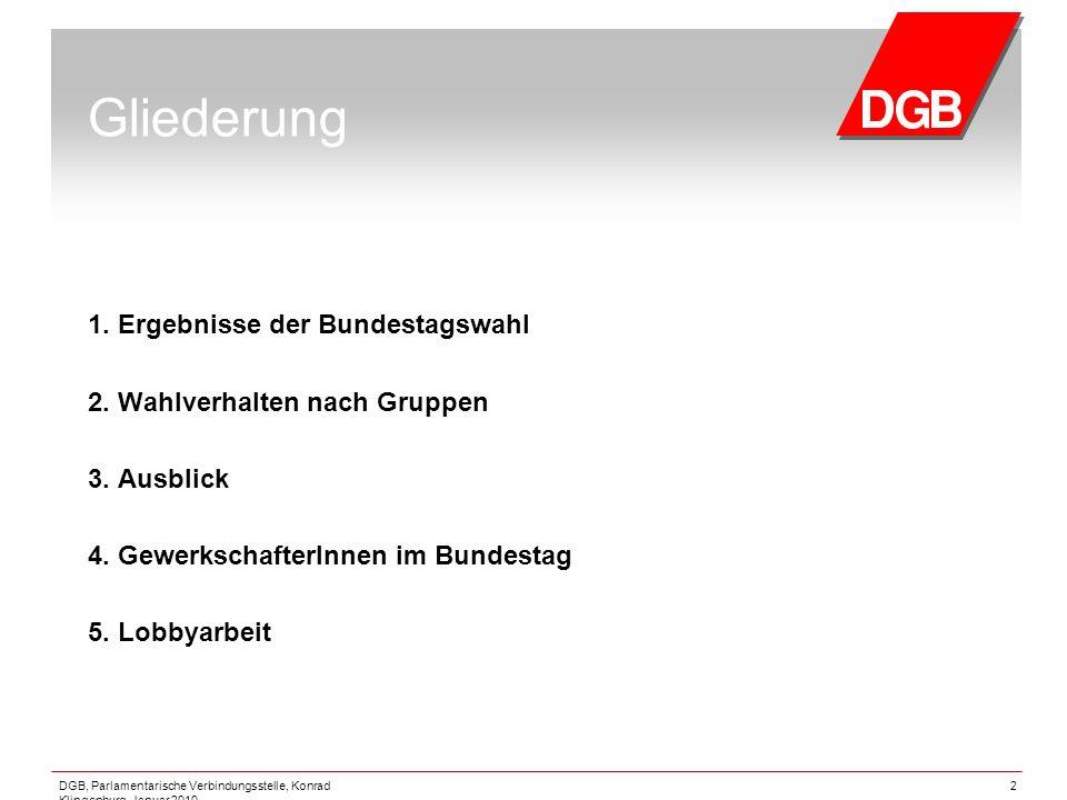 DGB, Parlamentarische Verbindungsstelle, Konrad Klingenburg, Januar 2010 2 Gliederung 1. Ergebnisse der Bundestagswahl 2. Wahlverhalten nach Gruppen 3