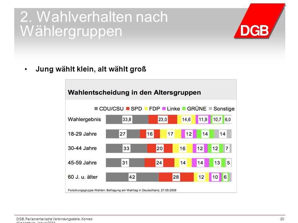 DGB, Parlamentarische Verbindungsstelle, Konrad Klingenburg, Januar 2010 20 2. Wahlverhalten nach Wählergruppen Jung wählt klein, alt wählt groß