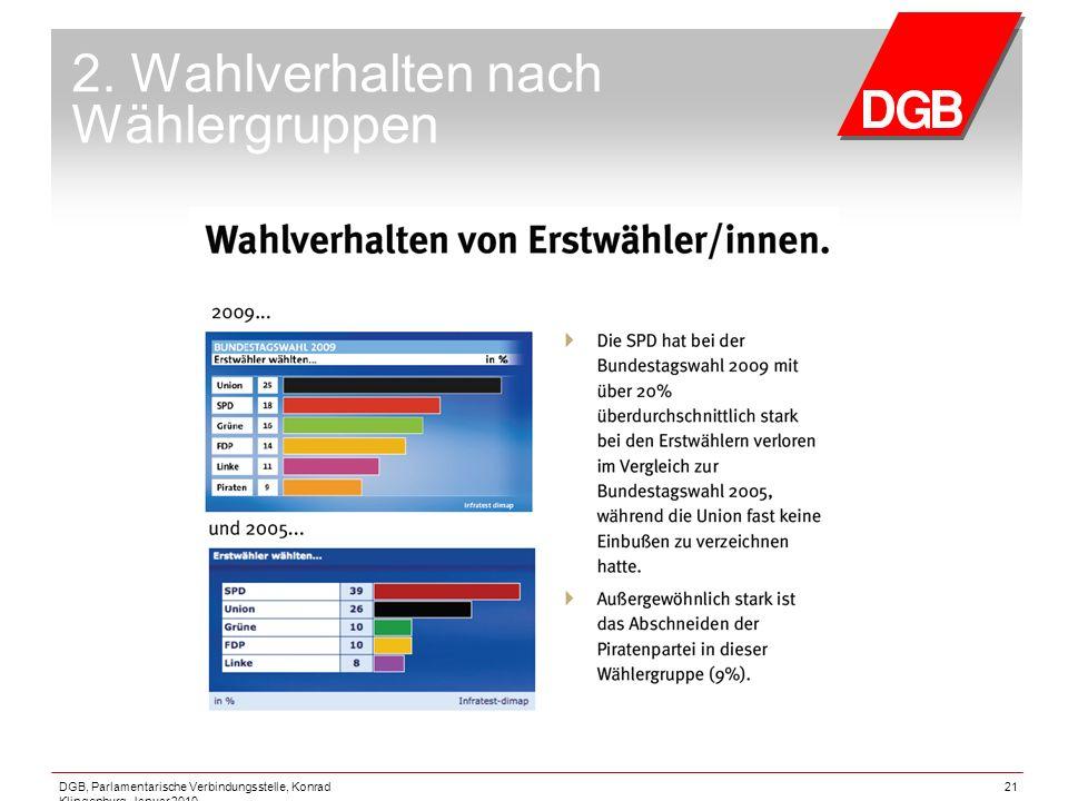 DGB, Parlamentarische Verbindungsstelle, Konrad Klingenburg, Januar 2010 21 2. Wahlverhalten nach Wählergruppen