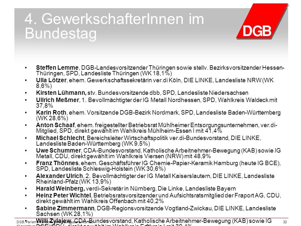 DGB, Parlamentarische Verbindungsstelle, Konrad Klingenburg, Januar 2010 32 4. GewerkschafterInnen im Bundestag Steffen Lemme, DGB-Landesvorsitzender