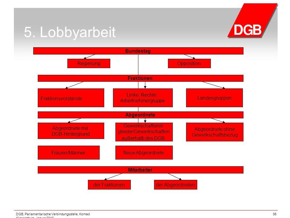 DGB, Parlamentarische Verbindungsstelle, Konrad Klingenburg, Januar 2010 36 5. Lobbyarbeit Bundestag RegierungOpposition Fraktionen Fraktionsvorstände