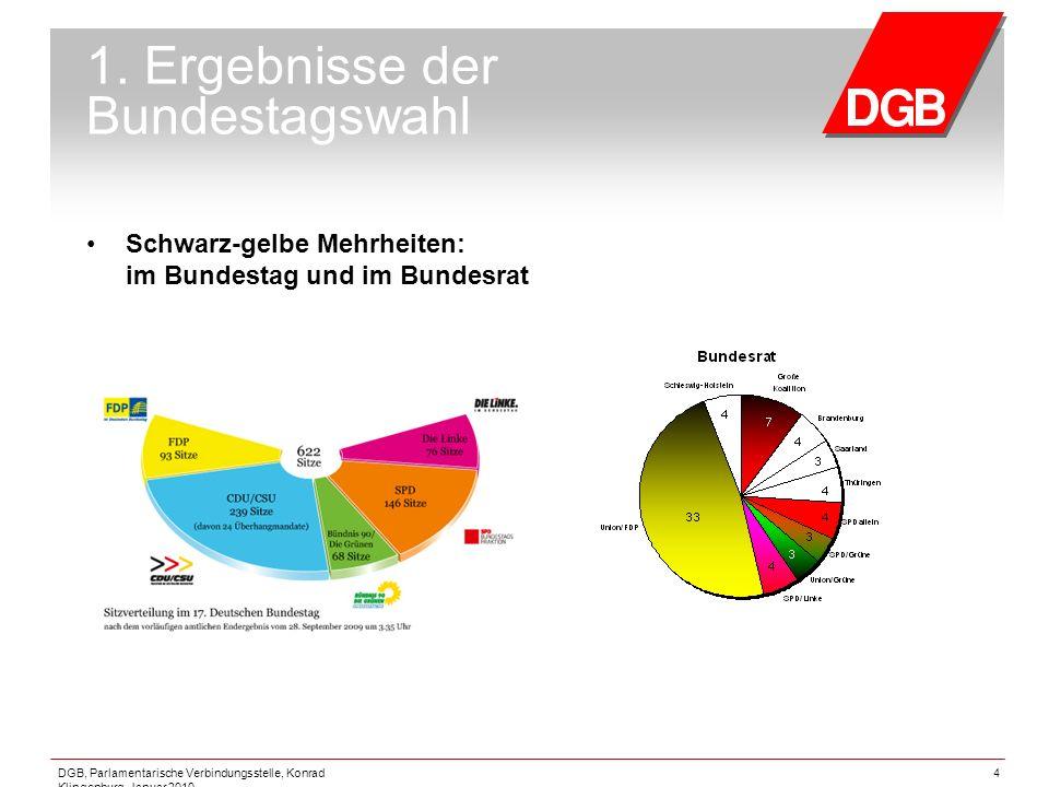 DGB, Parlamentarische Verbindungsstelle, Konrad Klingenburg, Januar 2010 4 1. Ergebnisse der Bundestagswahl Schwarz-gelbe Mehrheiten: im Bundestag und