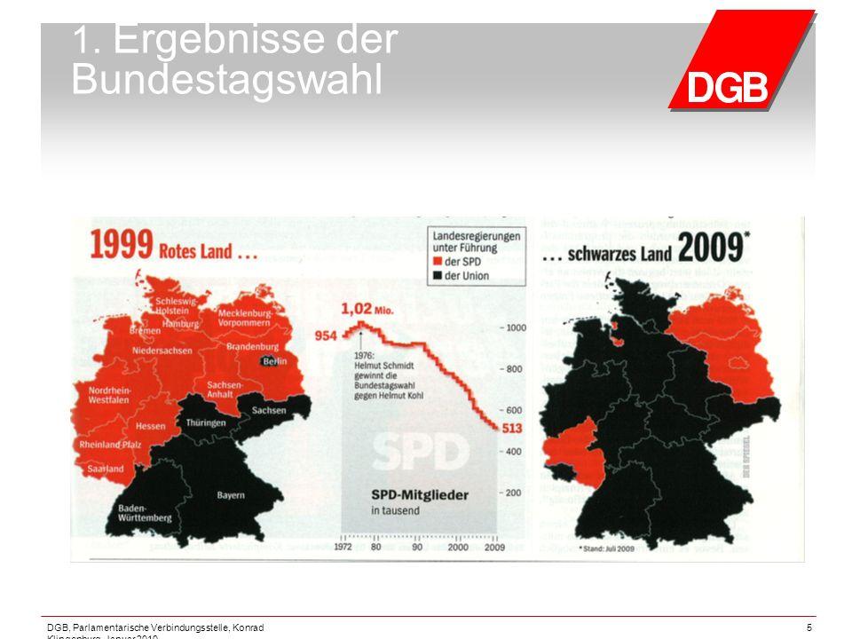 DGB, Parlamentarische Verbindungsstelle, Konrad Klingenburg, Januar 2010 5 1. Ergebnisse der Bundestagswahl