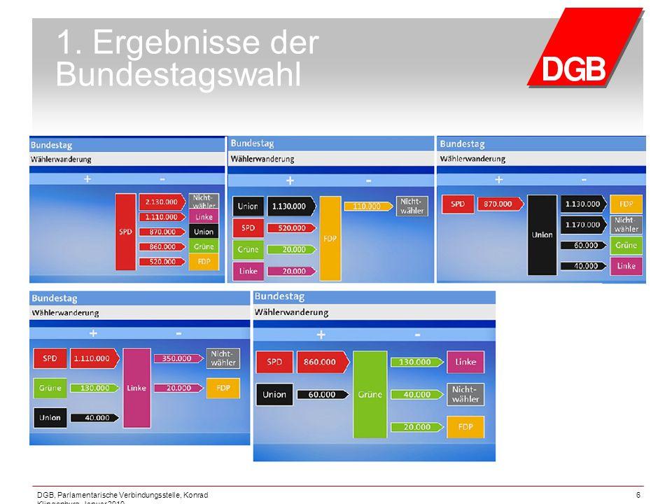 DGB, Parlamentarische Verbindungsstelle, Konrad Klingenburg, Januar 2010 6 1. Ergebnisse der Bundestagswahl