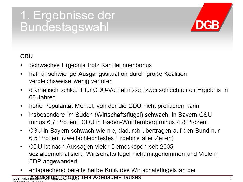 DGB, Parlamentarische Verbindungsstelle, Konrad Klingenburg, Januar 2010 7 1. Ergebnisse der Bundestagswahl CDU Schwaches Ergebnis trotz Kanzlerinnenb