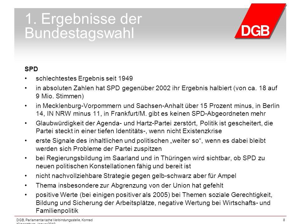 DGB, Parlamentarische Verbindungsstelle, Konrad Klingenburg, Januar 2010 8 1. Ergebnisse der Bundestagswahl SPD schlechtestes Ergebnis seit 1949 in ab