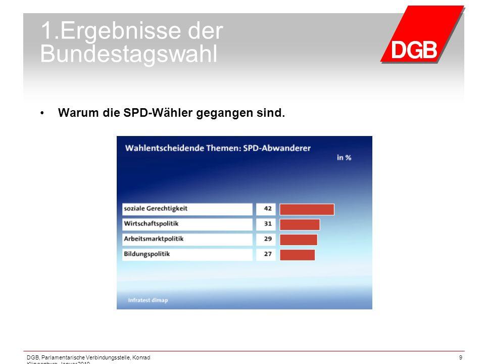 DGB, Parlamentarische Verbindungsstelle, Konrad Klingenburg, Januar 2010 9 1.Ergebnisse der Bundestagswahl Warum die SPD-Wähler gegangen sind.