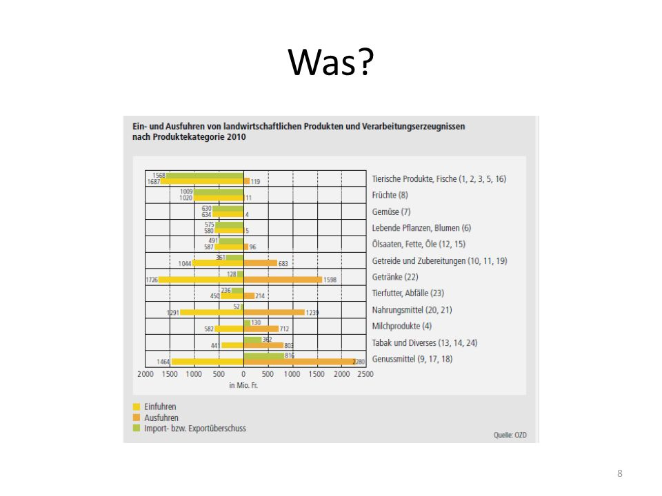 Was? 8