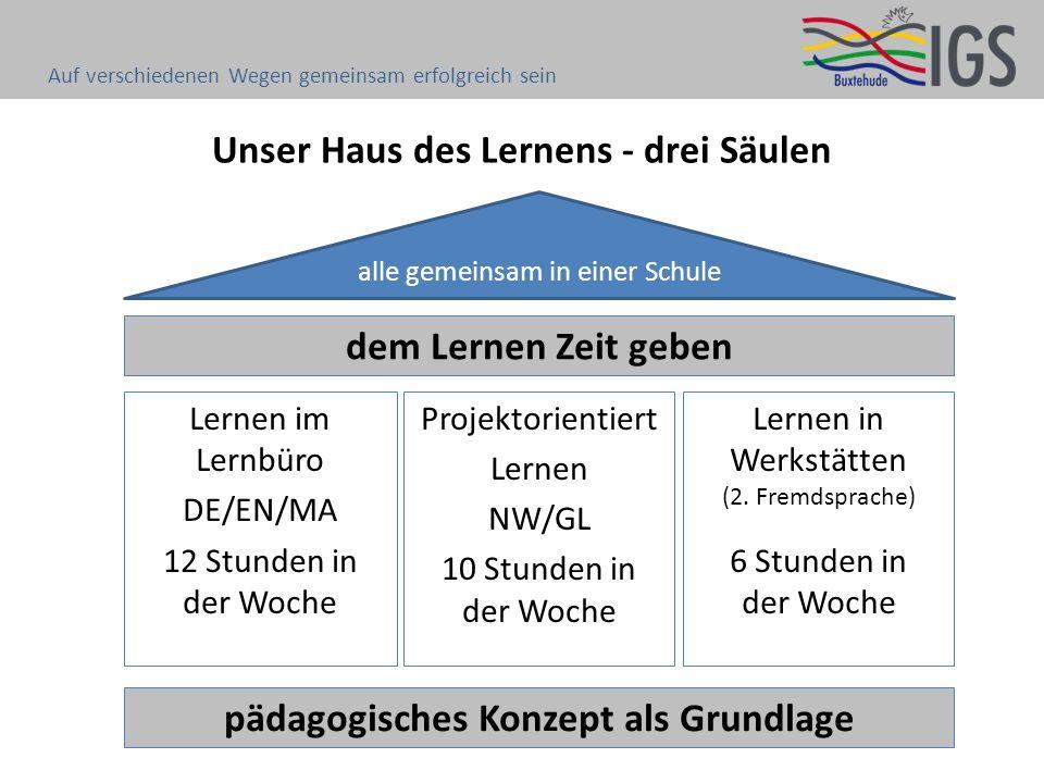 Unser Haus des Lernens - drei Säulen pädagogisches Konzept als Grundlage alle gemeinsam in einer Schule Lernen im Lernbüro DE/EN/MA 12 Stunden in der