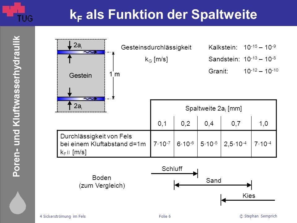 © Stephan Semprich 4 Sickerströmung im FelsFolie 6 Poren- und Kluftwasserhydraulik k F als Funktion der Spaltweite GesteinsdurchlässigkeitKalkstein:10 -15 – 10 -9 k G [m/s]Sandstein: 10 -13 – 10 -8 Granit:10 -12 – 10 -10 Spaltweite 2a i [mm] 0,10,20,40,71,0 Durchlässigkeit von Fels bei einem Kluftabstand d=1m k F [m/s] 7∙10 -7 6∙10 -6 5∙10 -5 2,5∙10 -4 7∙10 -4 Boden (zum Vergleich) Schluff Sand Kies